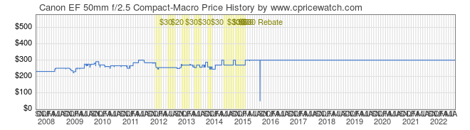 Price History Graph for Canon EF 50mm f/2.5 Compact-Macro