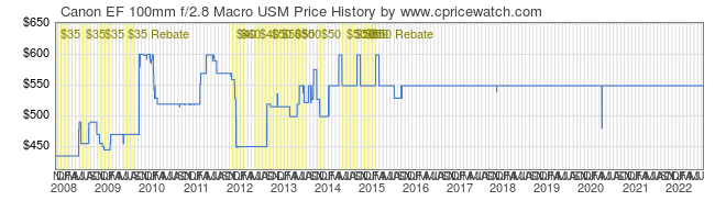 Price History Graph for Canon EF 100mm f/2.8 Macro USM