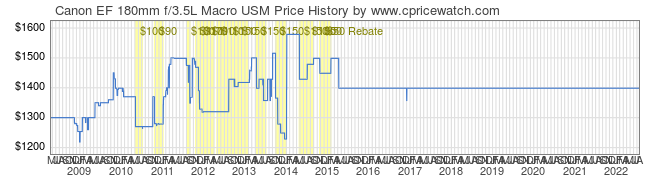 Price History Graph for Canon EF 180mm f/3.5L Macro USM