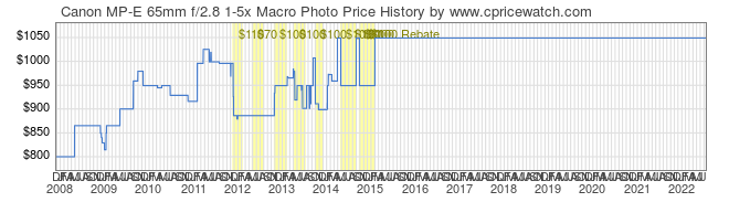 Price History Graph for Canon MP-E 65mm f/2.8 1-5x Macro Photo