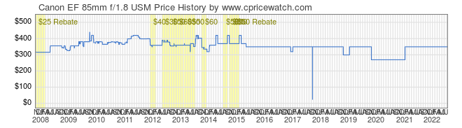 Price History Graph for Canon EF 85mm f/1.8 USM