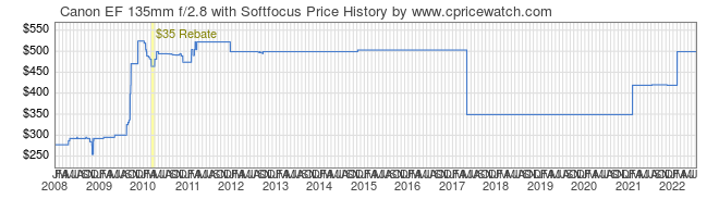 Price History Graph for Canon EF 135mm f/2.8 with Softfocus