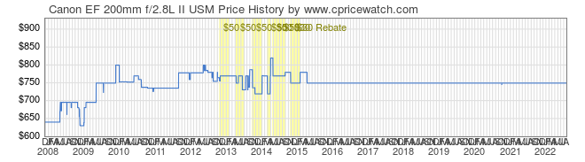 Price History Graph for Canon EF 200mm f/2.8L II USM