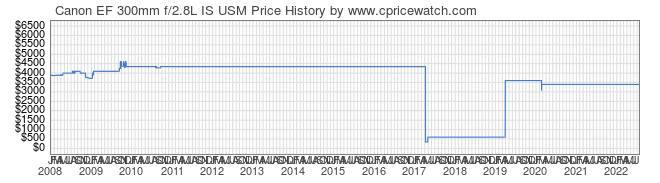 Price History Graph for Canon EF 300mm f/2.8L IS USM
