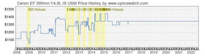 Price History Graph for Canon EF 300mm f/4.0L IS USM