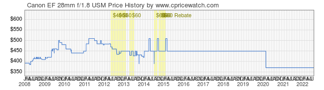 Price History Graph for Canon EF 28mm f/1.8 USM