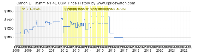 IMAGE: http://www.canonpricewatch.com/graph/00026-Canon-EF-35mm-f1.4L-USM-price-graph.png