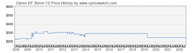 Price History Graph for Canon EF 35mm f/2