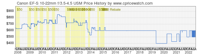 Price History Graph for Canon EF-S 10-22mm f/3.5-4.5 USM