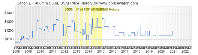 Price History Graph for Canon EF 400mm f/5.6L USM