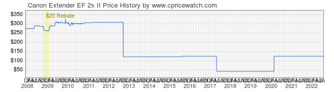 Price History Graph for Canon Extender EF 2x II