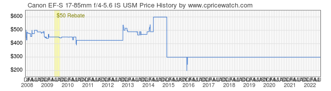 Price History Graph for Canon EF-S 17-85mm f/4-5.6 IS USM