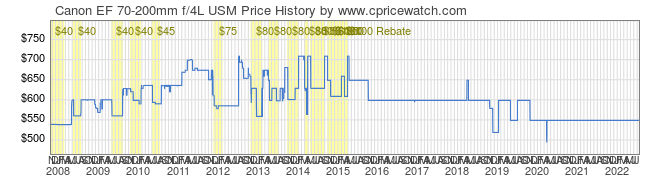 Price History Graph for Canon EF 70-200mm f/4L USM