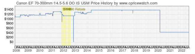 Price History Graph for Canon EF 70-300mm f/4.5-5.6 DO IS USM