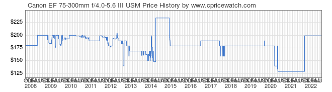 Price History Graph for Canon EF 75-300mm f/4.0-5.6 III USM