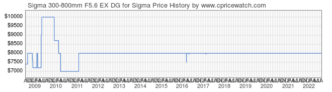 Price History Graph for Sigma 300-800mm F5.6 EX DG for Sigma