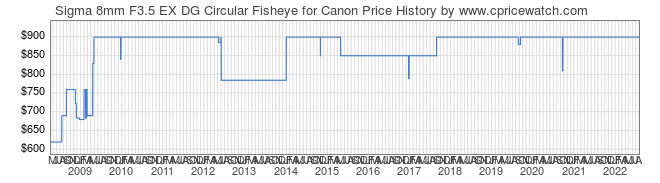 Price History Graph for Sigma 8mm F3.5 EX DG Circular Fisheye for Canon