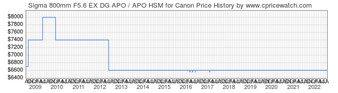 Price History Graph for Sigma 800mm F5.6 EX DG APO / APO HSM for Canon