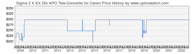 Price History Graph for Sigma 2 X EX DG APO Tele-Converter for Canon
