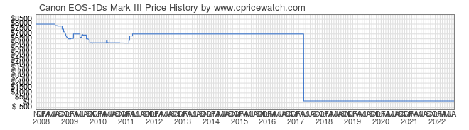 Price History Graph for Canon EOS-1Ds Mark III