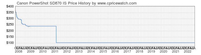 Price History Graph for Canon PowerShot SD870 IS
