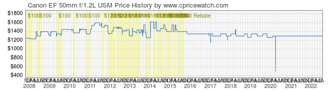 Price History Graph for Canon EF 50mm f/1.2L USM