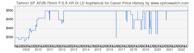 Price History Graph for Tamron SP AF28-75mm F/2.8 XR Di LD Aspherical for Canon