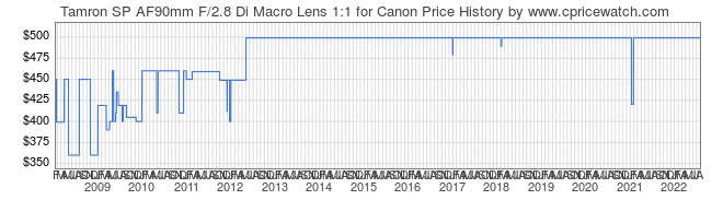 Price History Graph for Tamron SP AF90mm F/2.8 Di Macro Lens 1:1 for Canon
