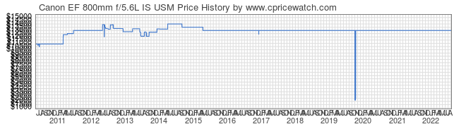 Price History Graph for Canon EF 800mm f/5.6L IS USM