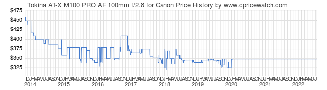 Price History Graph for Tokina AT-X M100 PRO AF 100mm f/2.8 for Canon