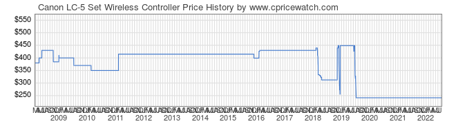 Price History Graph for Canon LC-5 Set Wireless Controller