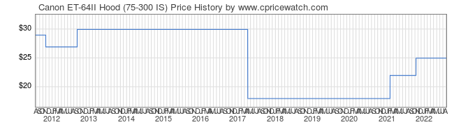 Price History Graph for Canon ET-64II Hood (75-300 IS)