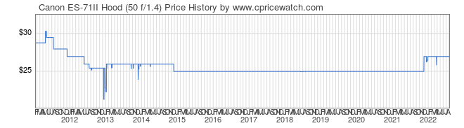 Price History Graph for Canon ES-71II Hood (50 f/1.4)