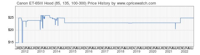 Price History Graph for Canon ET-65III Hood (85, 135, 100-300)