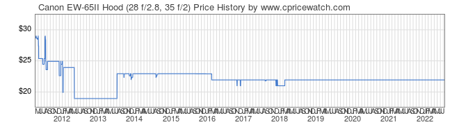 Price History Graph for Canon EW-65II Hood (28 f/2.8, 35 f/2)