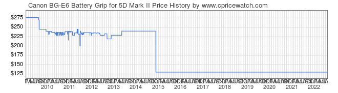 Price History Graph for Canon BG-E6 Battery Grip for 5D Mark II