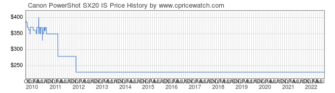 Price History Graph for Canon PowerShot SX20 IS