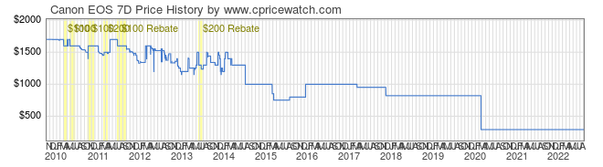 Price History Graph for Canon EOS 7D