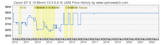 Price History Graph for Canon EF-S 15-85mm f/3.5-5.6 IS USM