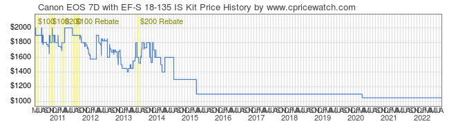 Price History Graph for Canon EOS 7D with EF-S 18-135 IS Kit