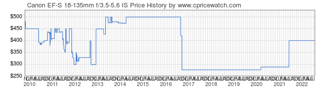 Price History Graph for Canon EF-S 18-135mm f/3.5-5.6 IS