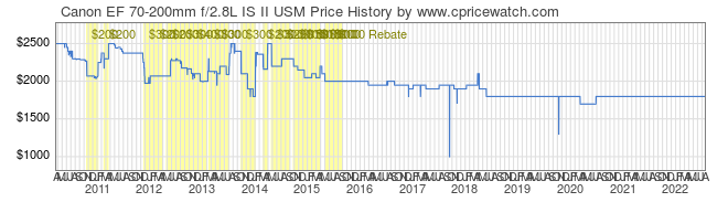 Price History Graph for Canon EF 70-200mm f/2.8L IS USM II