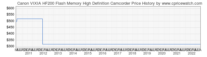 Price History Graph for Canon VIXIA HF200 Flash Memory High Definition Camcorder
