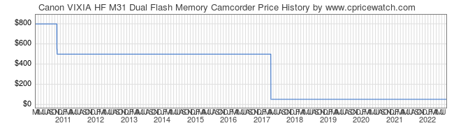 Price History Graph for Canon VIXIA HF M31 Dual Flash Memory Camcorder