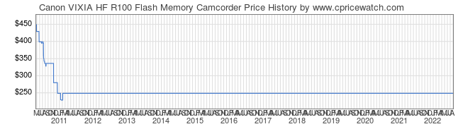 Price History Graph for Canon VIXIA HF R100 Flash Memory Camcorder