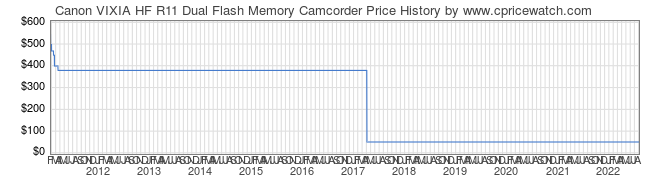 Price History Graph for Canon VIXIA HF R11 Dual Flash Memory Camcorder