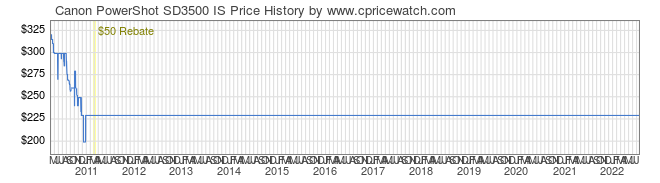 Price History Graph for Canon PowerShot SD3500 IS