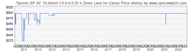Price History Graph for Tamron SP AF 10-24mm f/3.5-4.5 DI II Zoom Lens for Canon