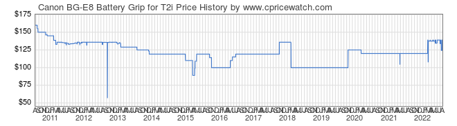 Price History Graph for Canon BG-E8 Battery Grip for T2i