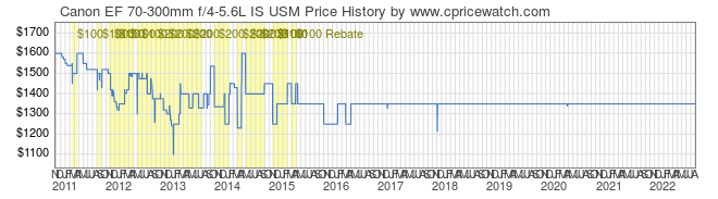 Price History Graph for Canon EF 70-300mm f/4-5.6L IS USM